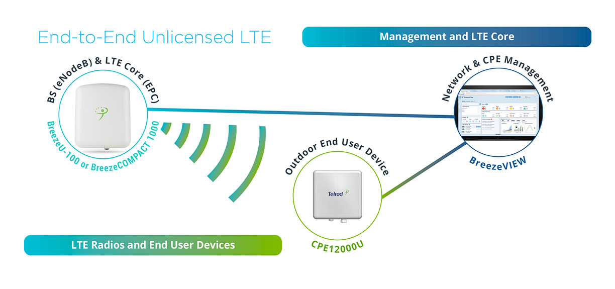 Telrad Unlicensed LTE Banner
