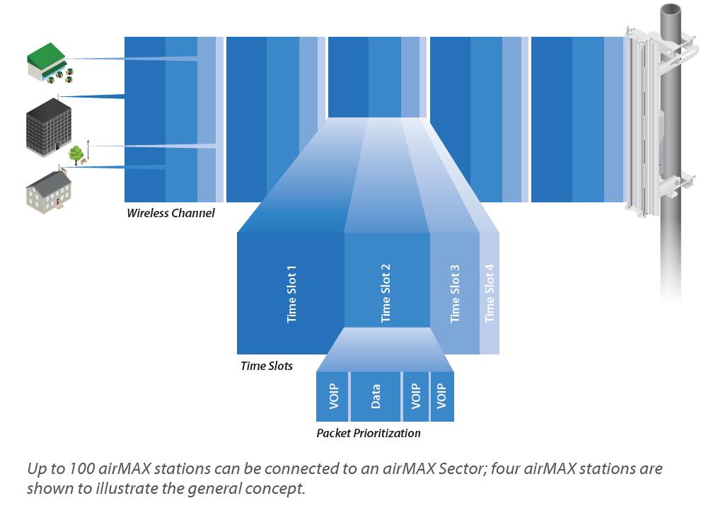 Ubiquiti airMAX Station Diagram
